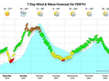 Once in a decade storm heading for WA